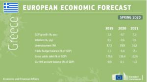 Greece Economic forecast